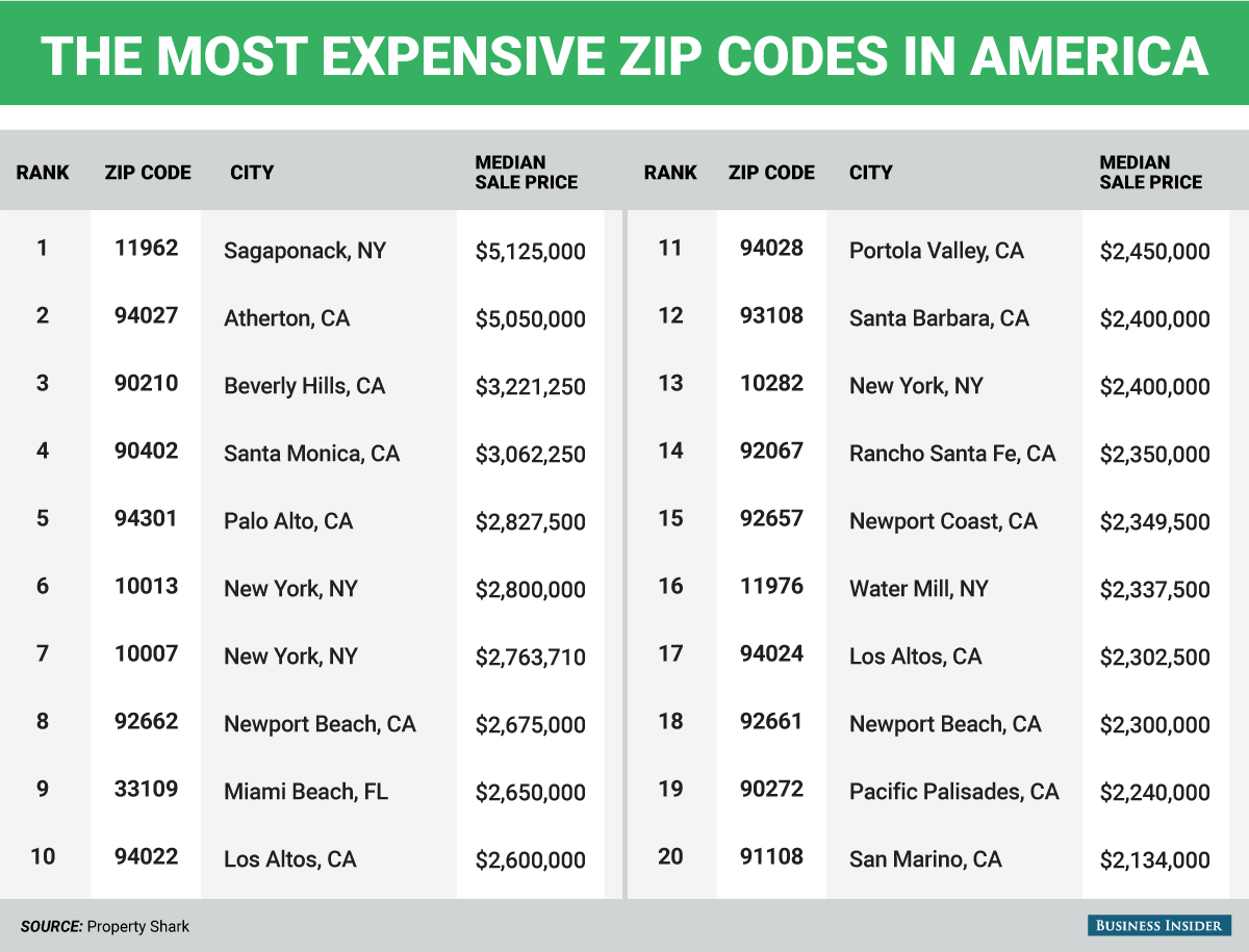 How Much It Costs To Buy A House In The Most Expensive ZIP Codes - Us zip codes latitude longitude