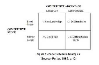 porter generic strategy model pdf