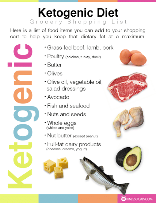 keto diet food list dr berg