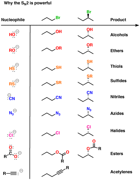 organic chemistry conversion chart pdf