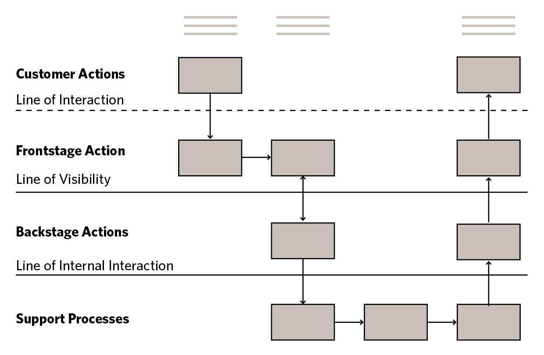 Basics of a service blueprint ux pinterest basics of a service blueprint malvernweather Choice Image