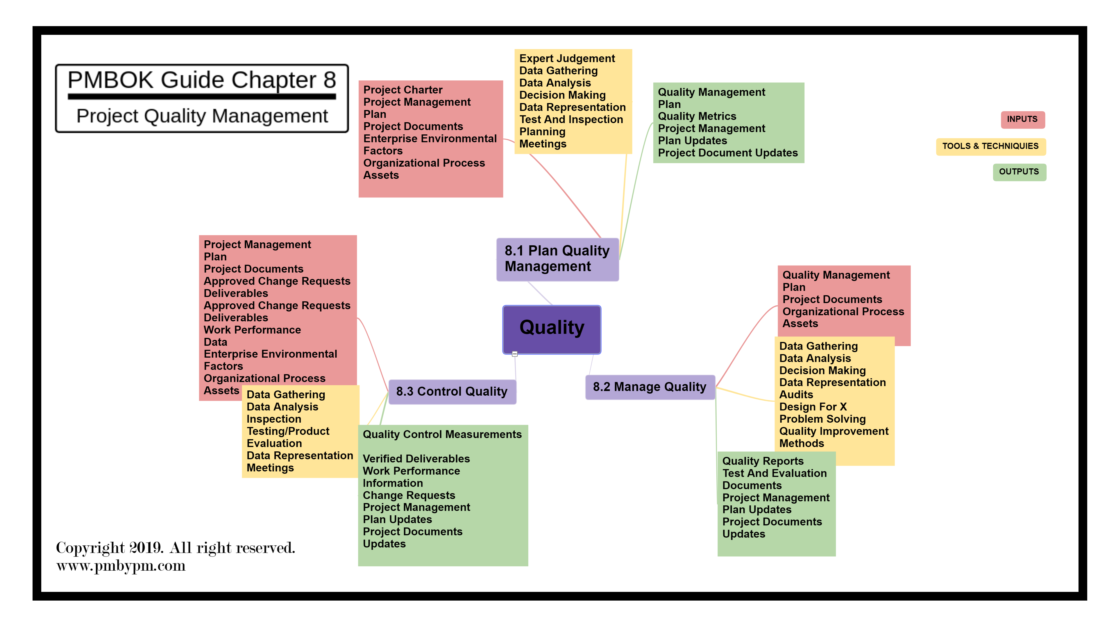 PMP mind map for project Quality management  Project Quality