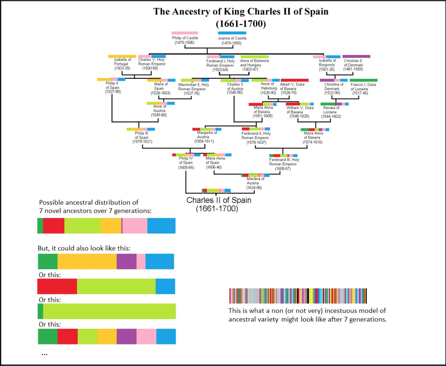 Pin On Royal Family Genealogy