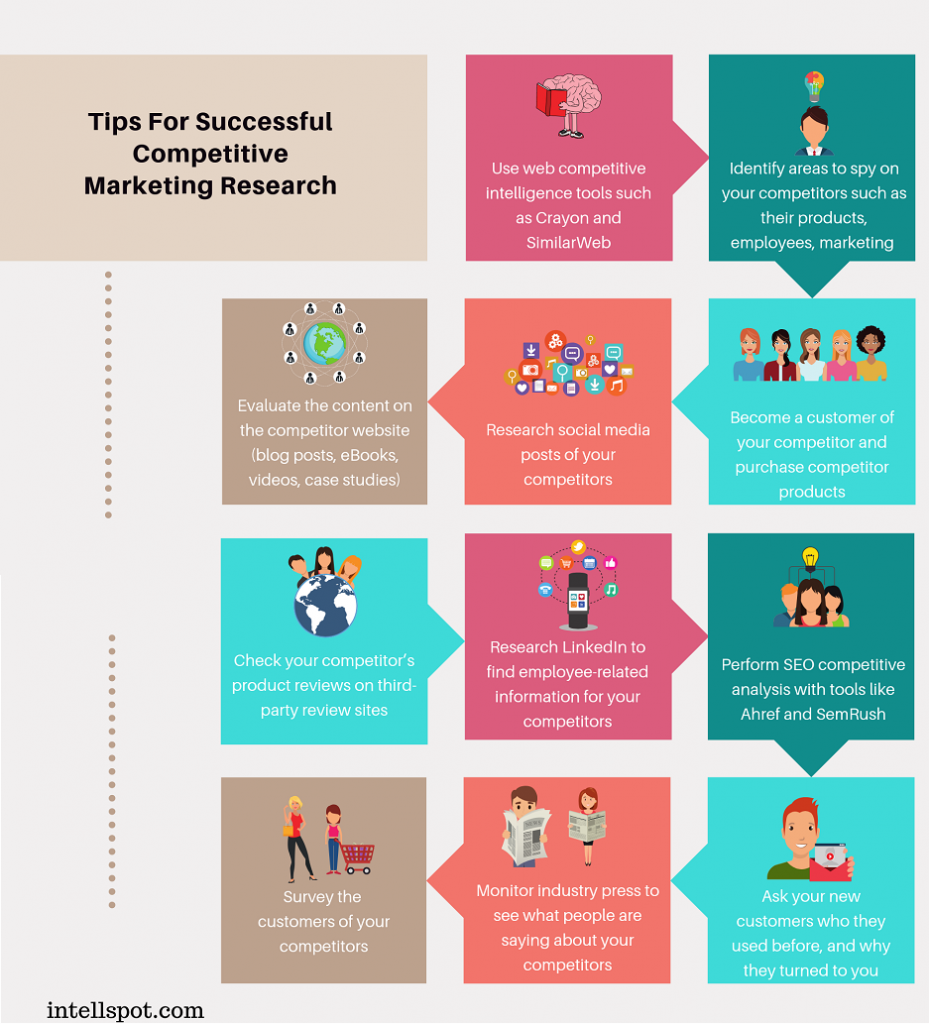 Tips For Successful Competitive Market Research Business Growth Strategies Growth Strategy Business Growth
