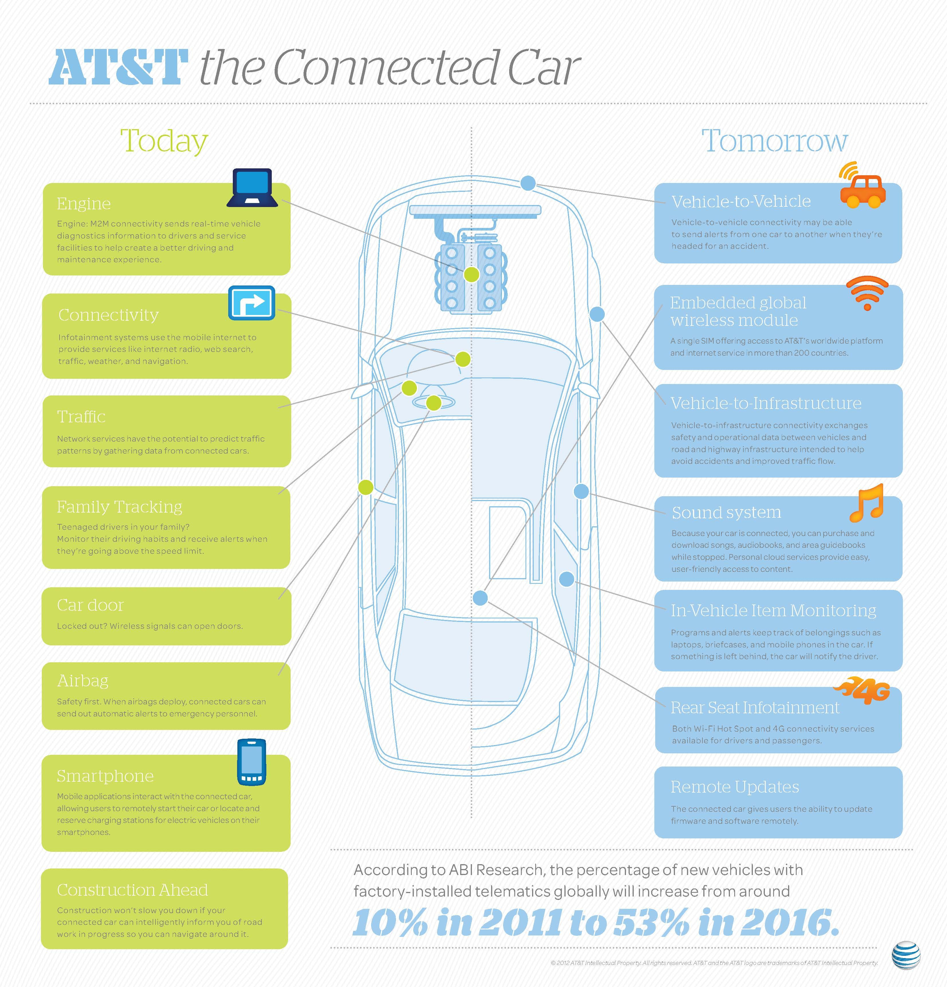 The Connected Car - iNFOGRAPHiCs MANiA | Car and motor