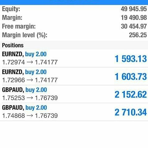 Forex how to increase margine level