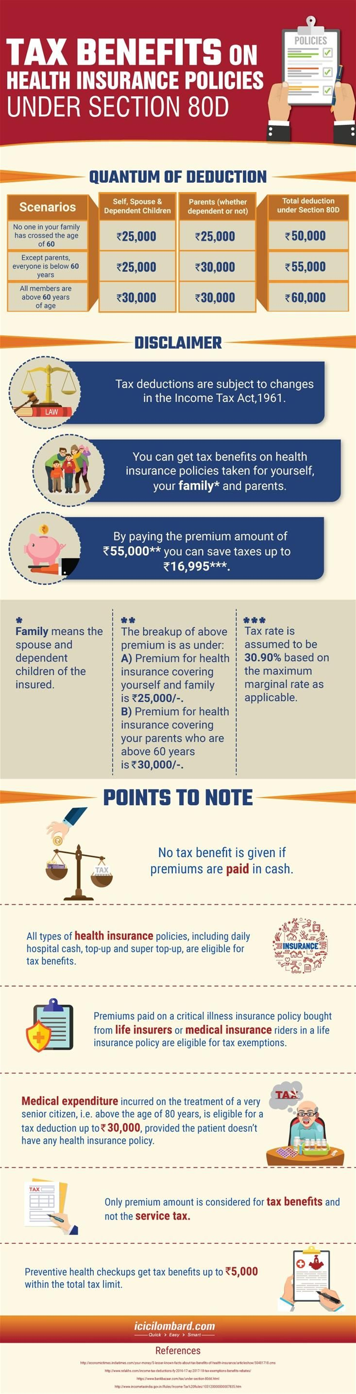 Tax Benefits Under Section 80d Health Insurance Policies Health