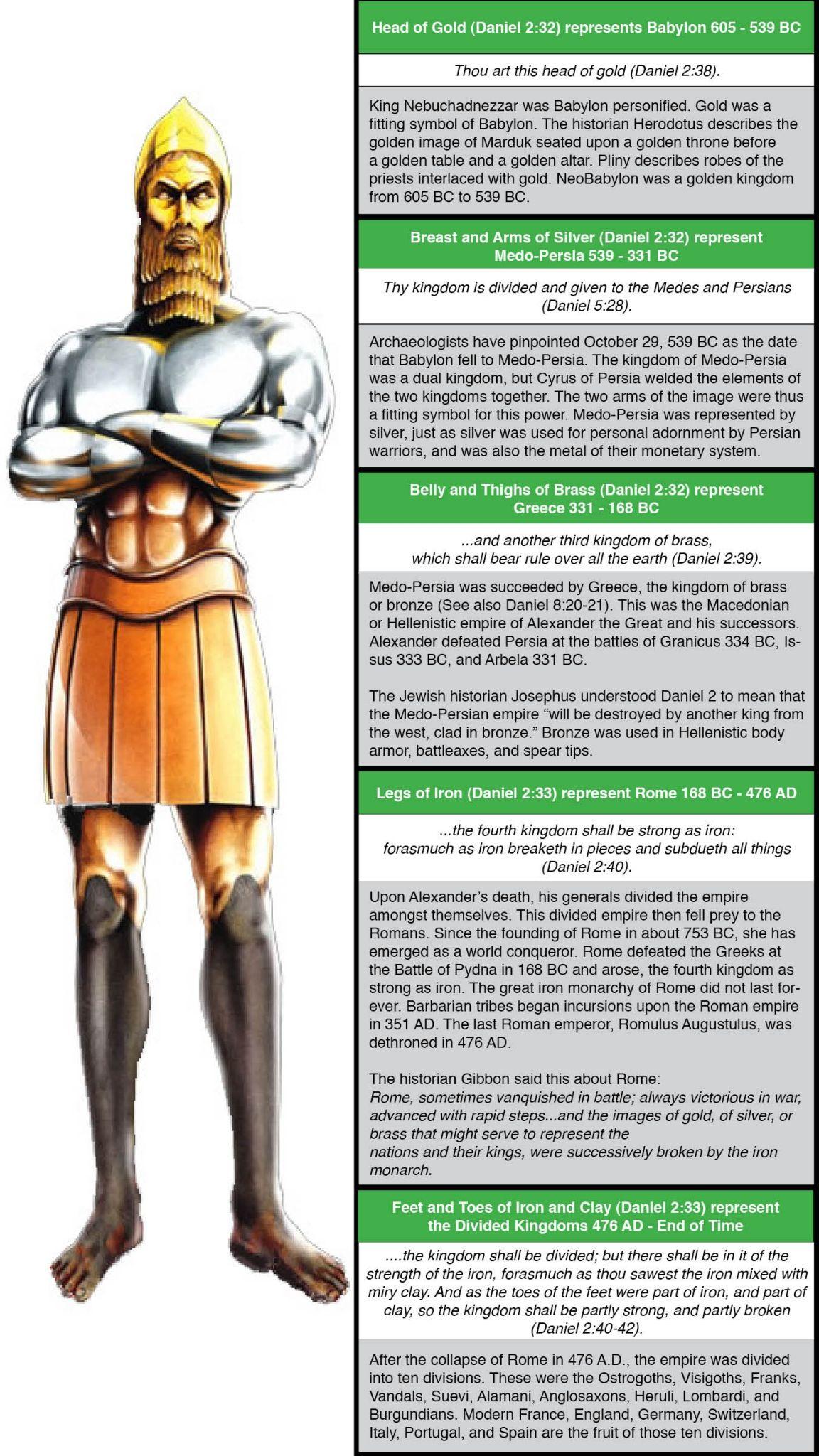 Daniel 2 Tells Us Of Nebuchadnezzar S Prophetic Dream