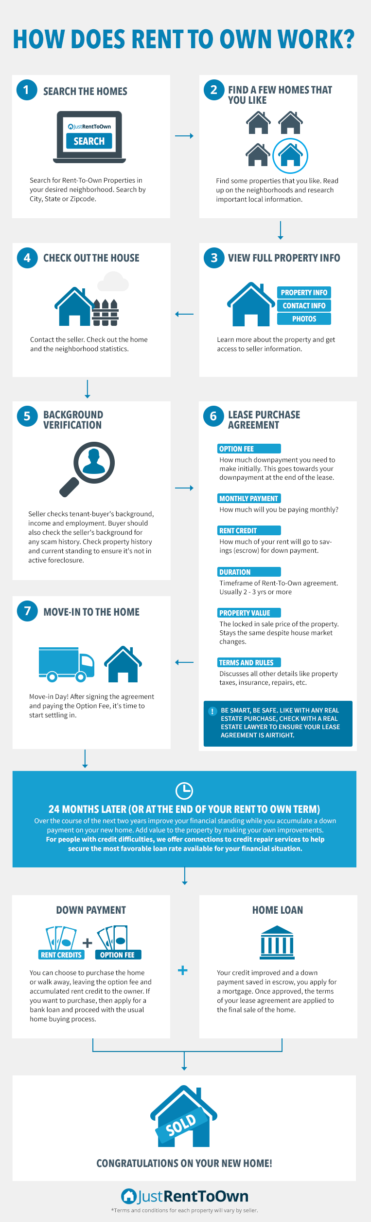 Rent To Own Home Infographic  Google Search  Infographics