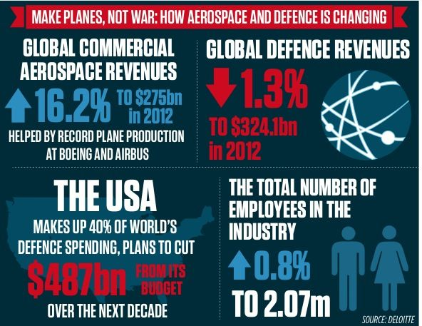 Make planes, not war  Civil aerospace could soon overtake global defence spending as a boom in air travel lead by emerging economies has sent spending on planes to fresh highs.  Both Boeing and Airbus have reported record sales whilst military budget cuts have sent global defence revenues down 1.3 per cent in the last year.