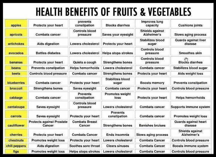 Benefits of fruit & veggies
