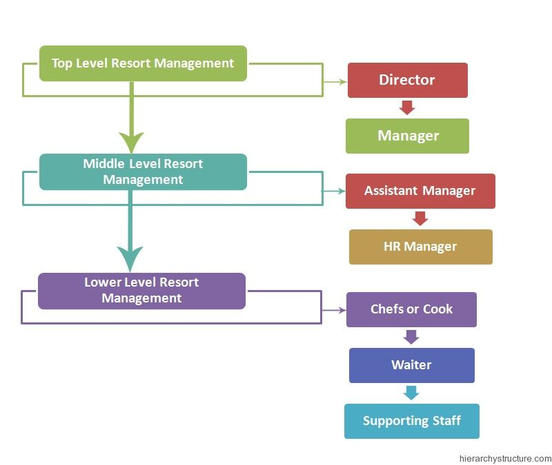 Resort Management Chart Hierarchy With Images Resort