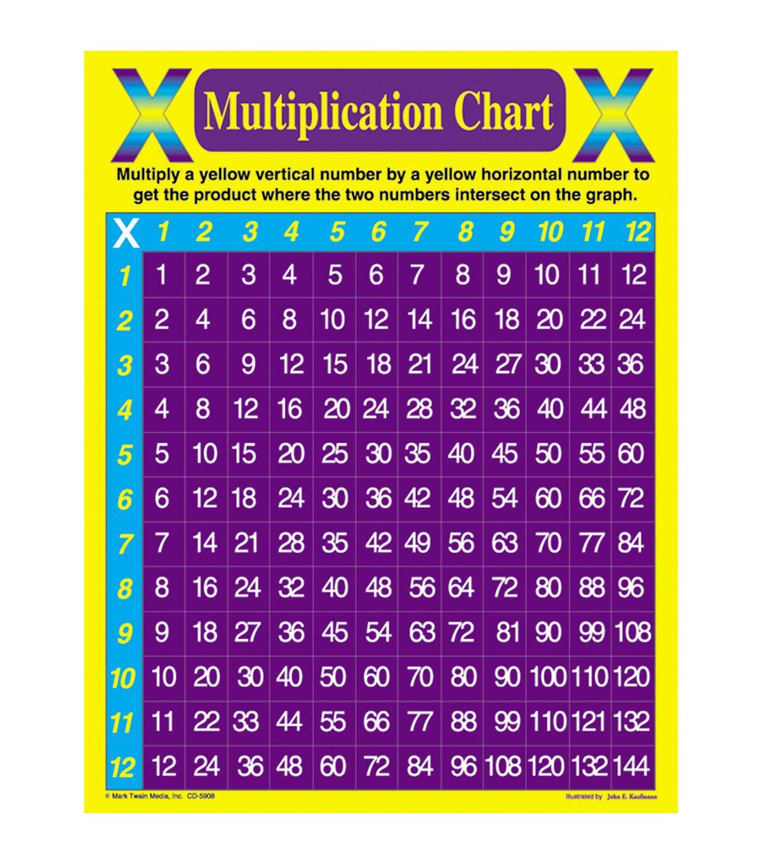 Carson Dellosa Multiplication Chart 6pk