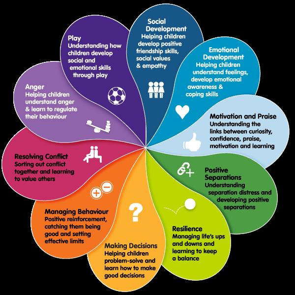 social and emotional learning kidsmattereduau table