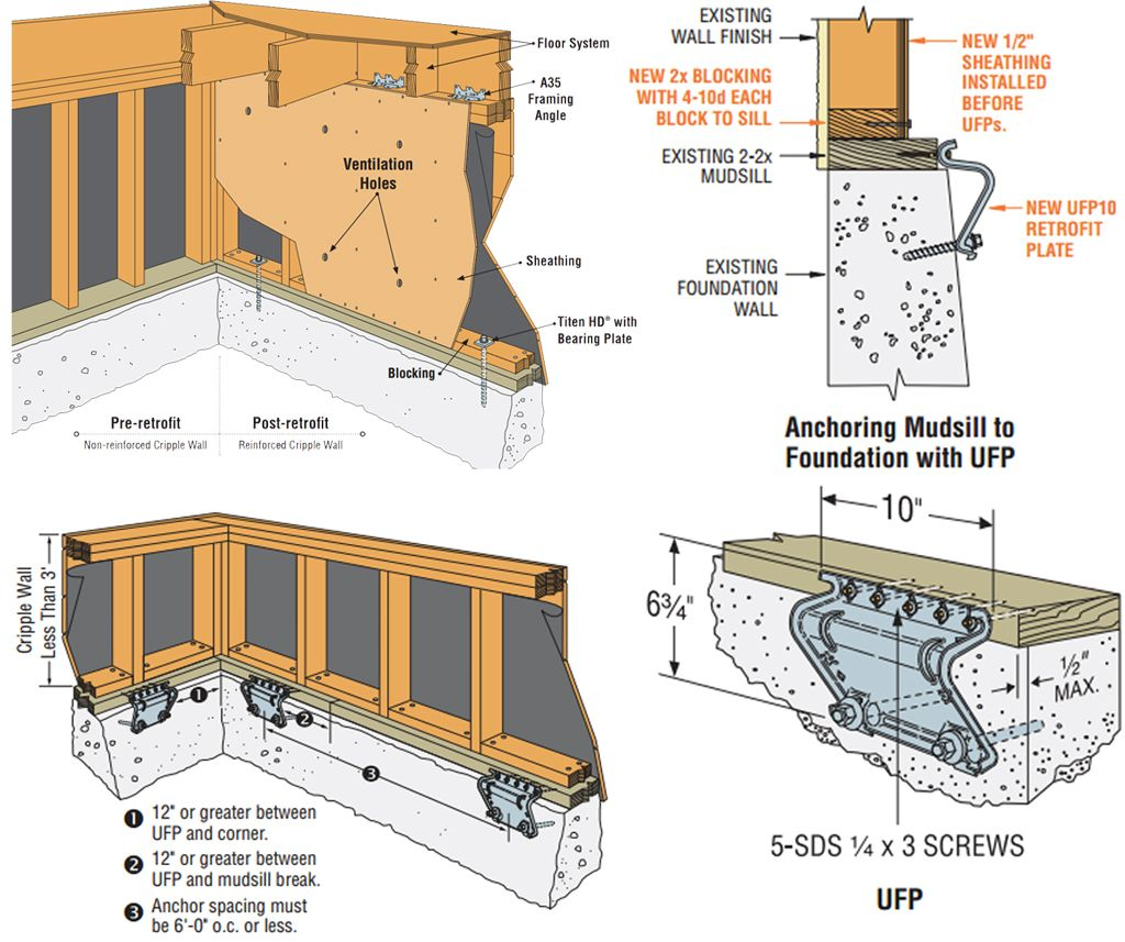Retrofit Example 2 | construction in 2019 | Basement remodeling