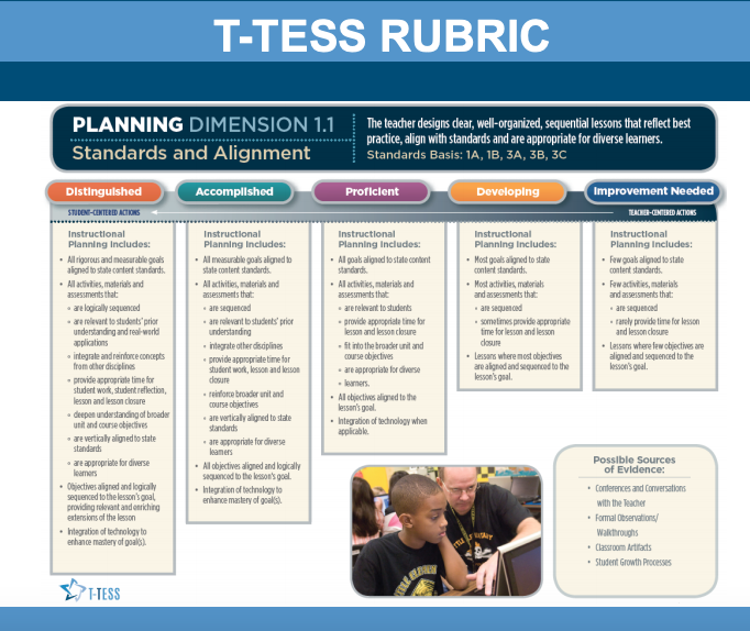 picture about T-tess Rubric Printable identify Texas T-Tess Rubric Schooling T tess, Rubrics, How towards system