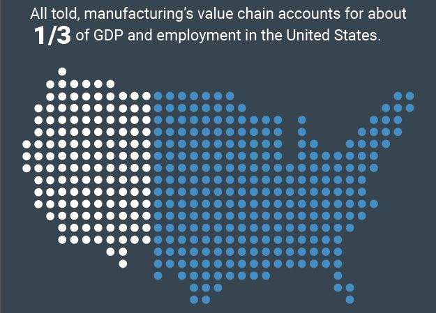 Infographic A New Model For Manufacturing S Multiplier Effect