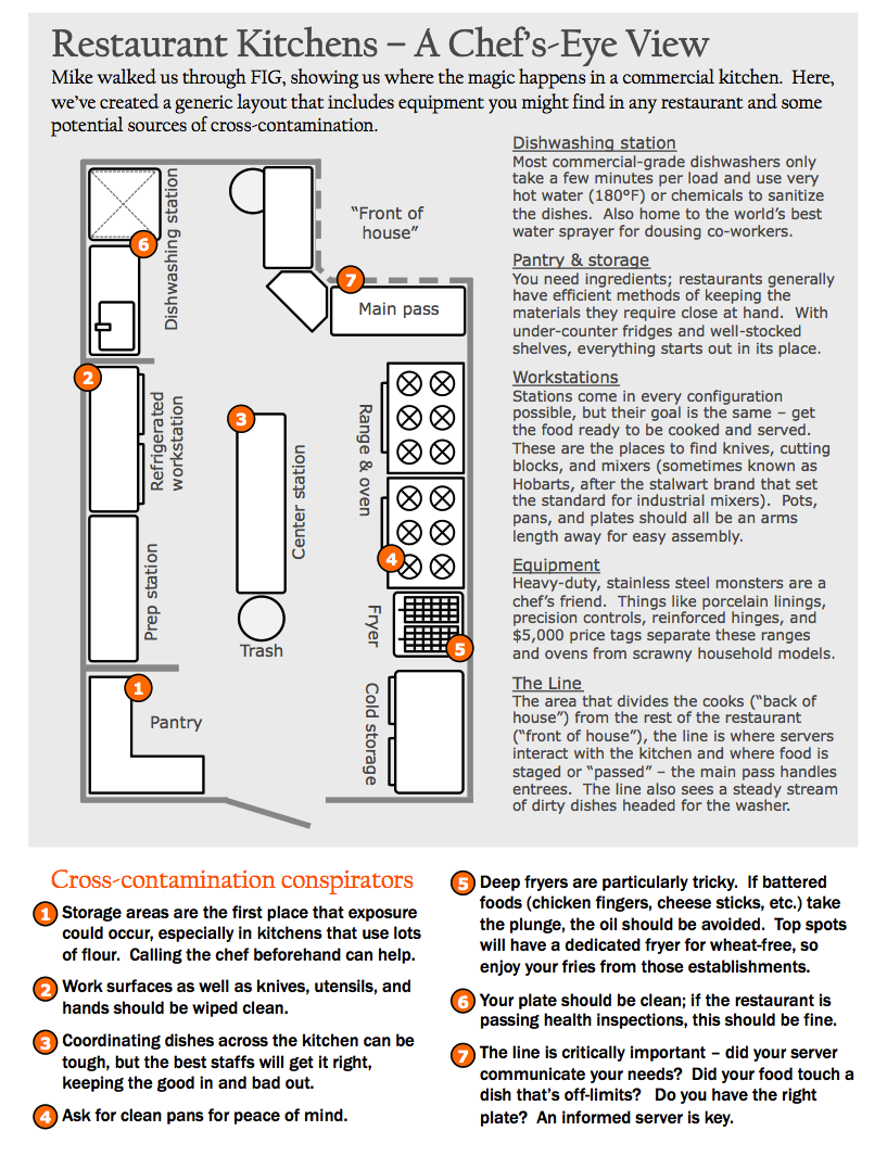 Restaurant kitchen equipment layout - Restaurant Kitchens A Chef S Eye View And A Look At Cross Contamination