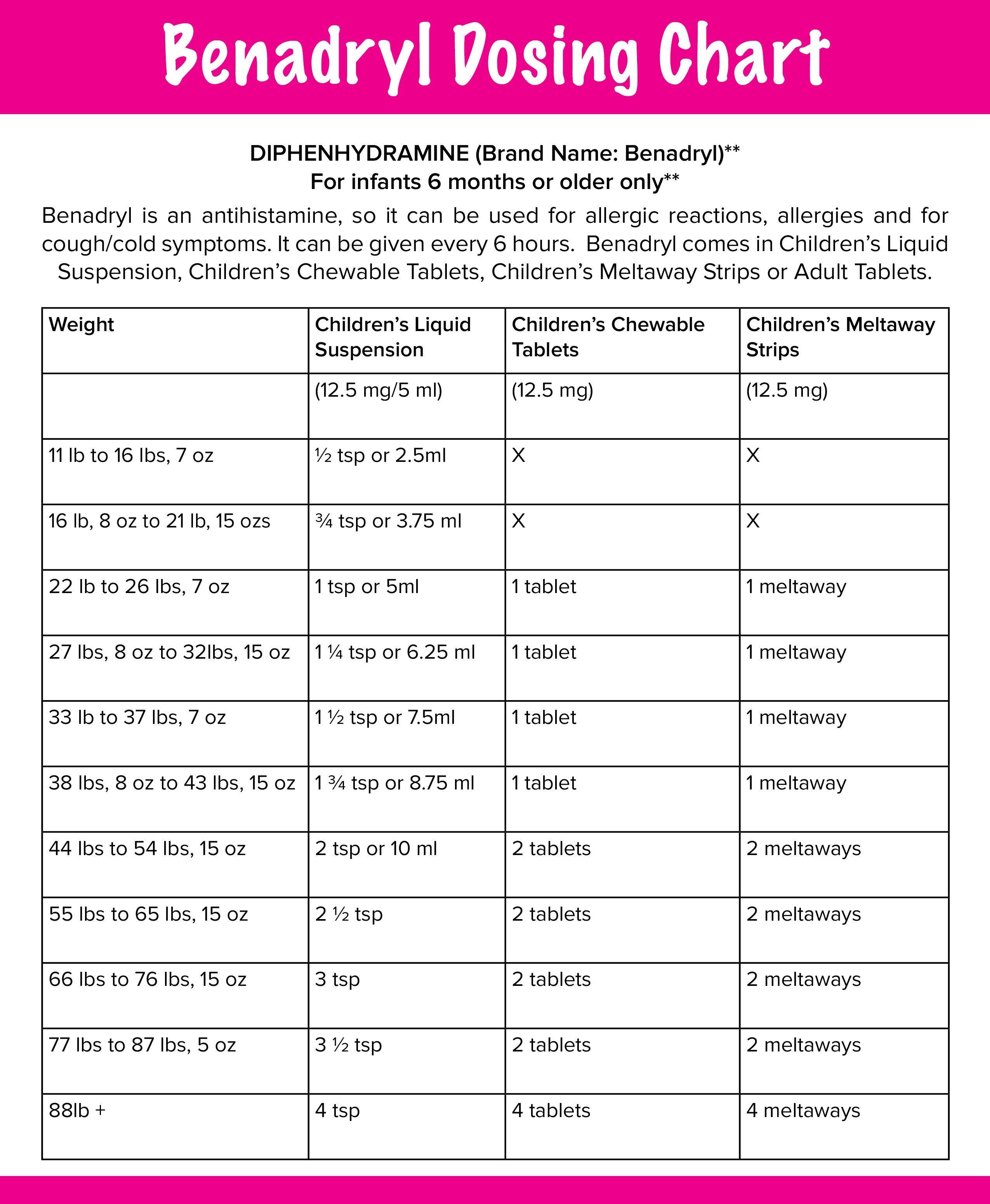 Dimetapp Dosage Chart : dimetapp, dosage, chart, Found, Phcpediatrics.com, Benadryl, Dosage,, Childrens, Medication