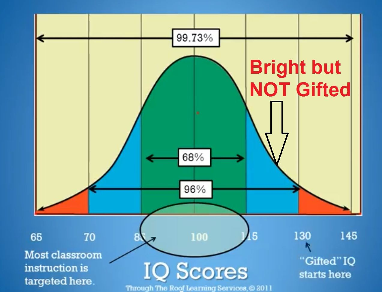 This is the Bell curve for standard IQ measurement. The classroom ...
