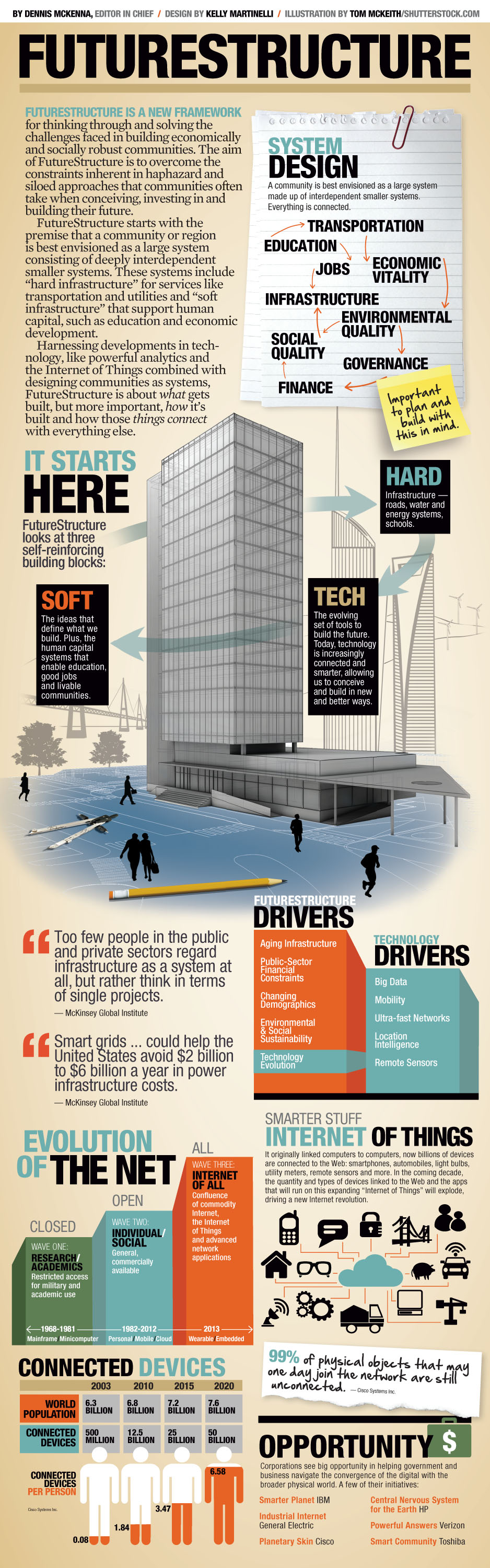 Government Technology Building Information Modeling Civil Engineering Infrastructure