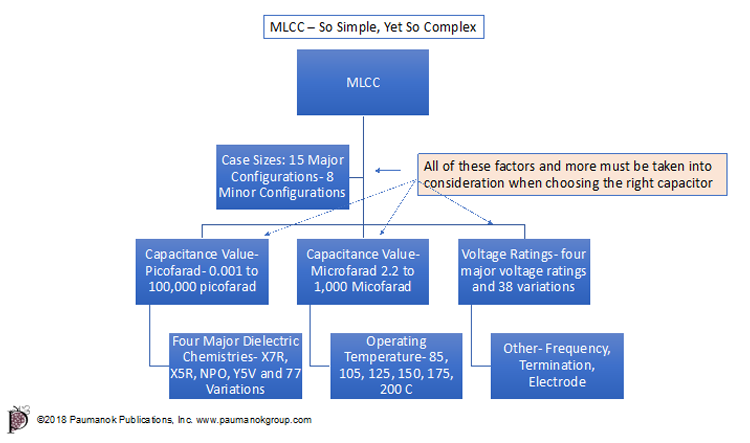 Mlcc Shortages By Case Size 2018 Tti Inc Capacitors Case Understanding