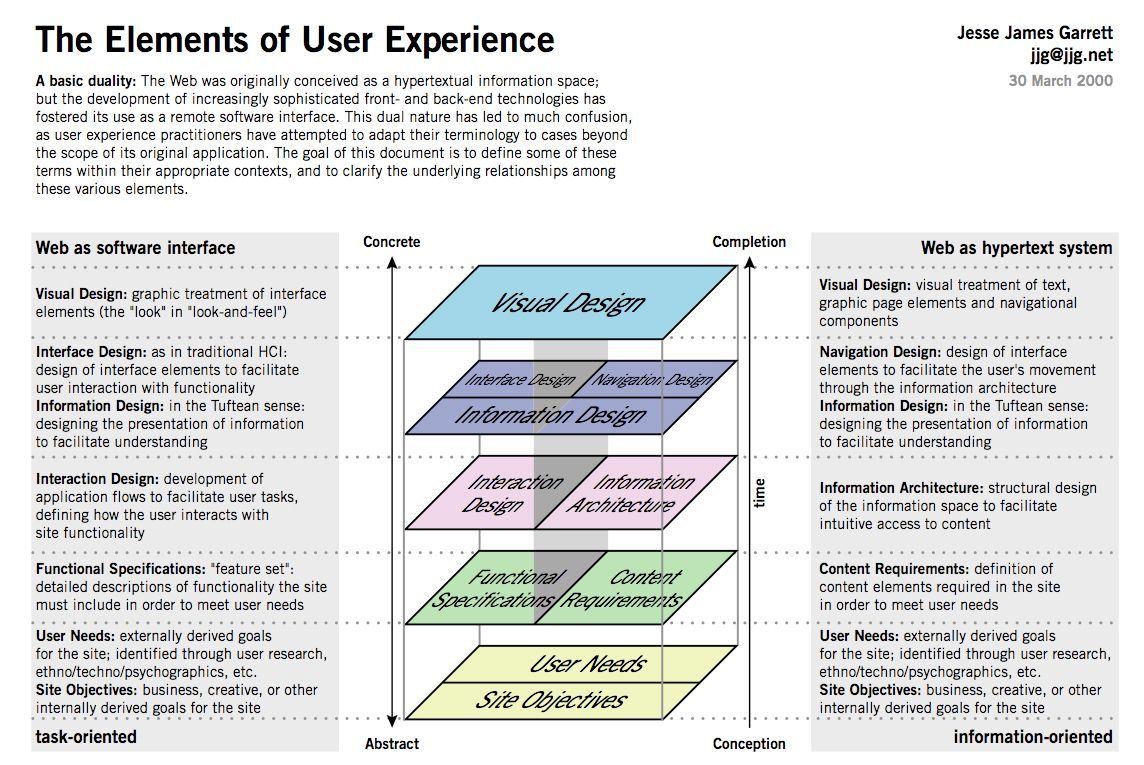 The Elements Of User Experience By Jesse James Garrett This Conceptual Model Of The Consider Information Architecture User Experience Design User Experience