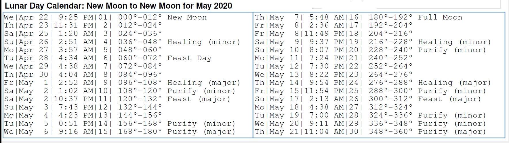 22+ Lunar hair cutting chart 2020 ideas