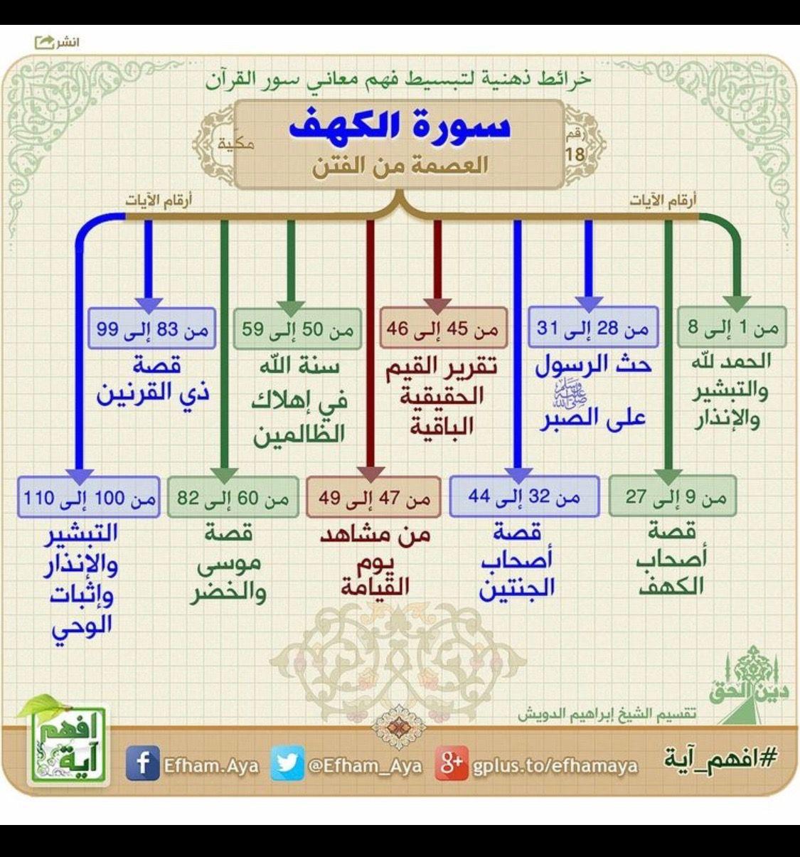 Pin By لا حول ولا قوة إلا بالله الله On ديني نجاتي Quran Tafseer Quran Recitation Quran Book