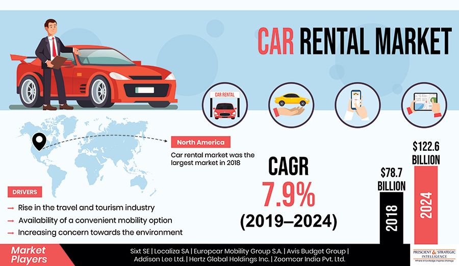 Car Rental Market Research Report By Vehicle Type Economy