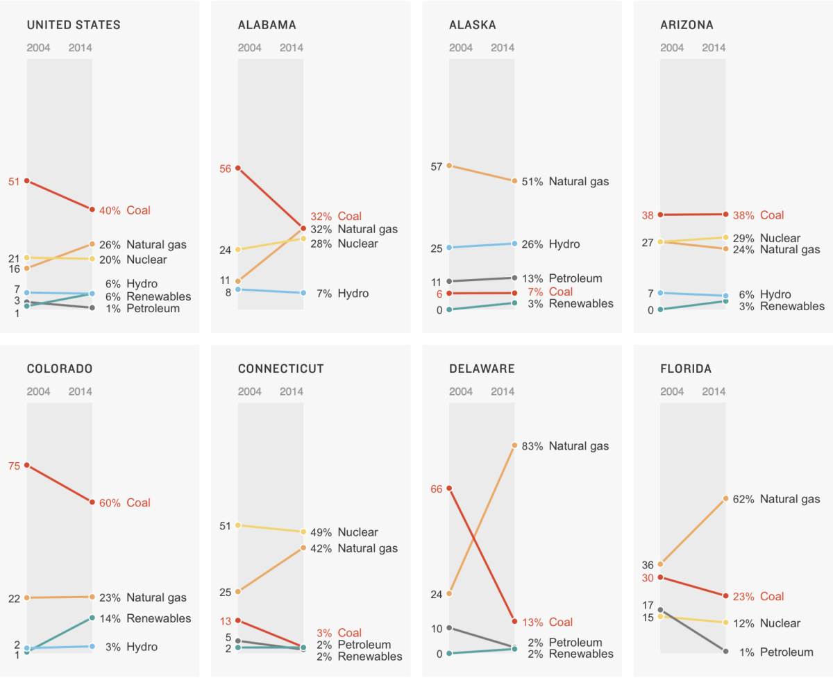 A clean and simple set of slope charts to show the change between 2000 and 2014.