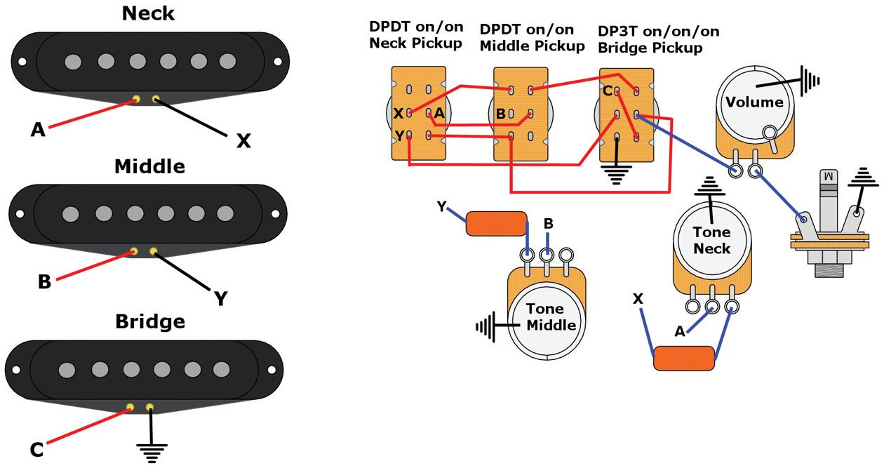 hight resolution of mod garage dan armstrong s super strat wiring premier guitar