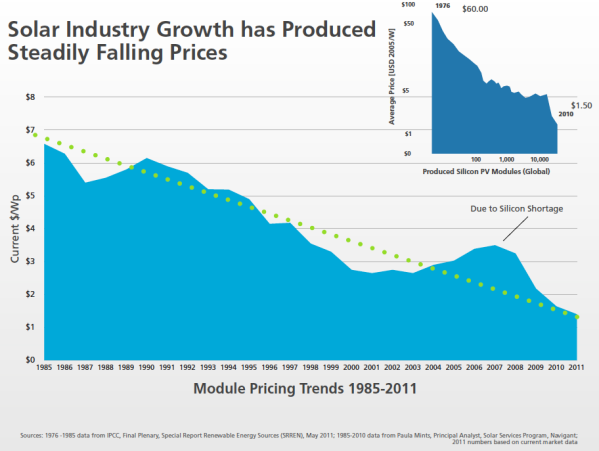 Debunking The Myth Of The Inadequacy Of Current Renewables Renewable Solar Energy Prices Solar Panel Cost