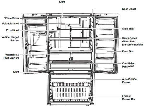 Samsung French Door Refrigerator Parts Identification For
