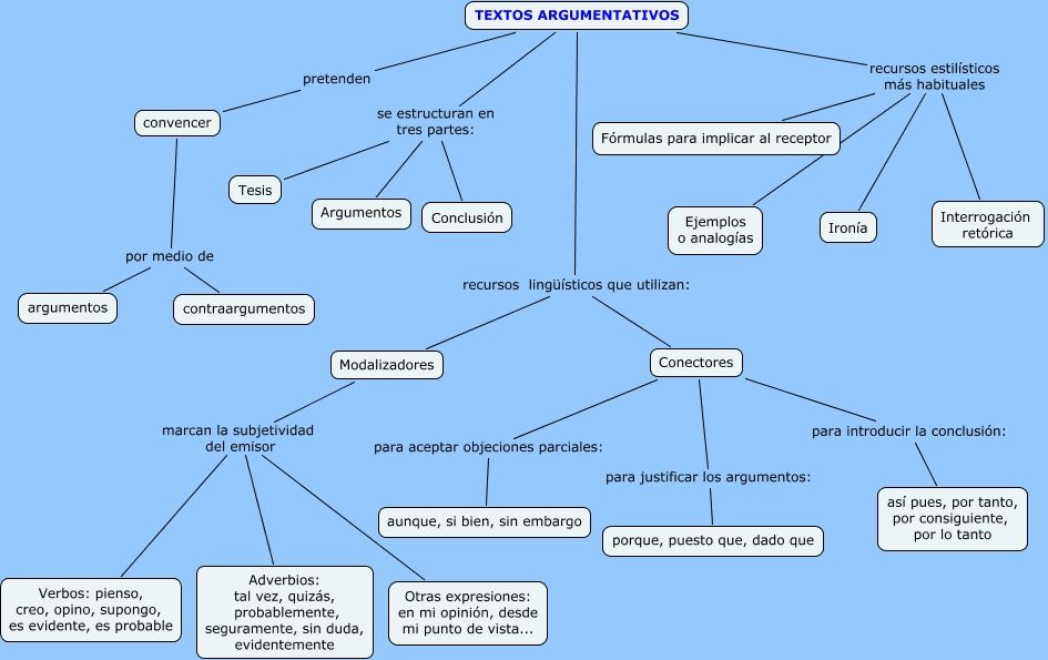 Clasificación De Los Textos Literarios 1 Los Textos Literarios Son Los Escritos En Los Que El Autor Denot Texto Argumentativo Tipos De Texto Textos