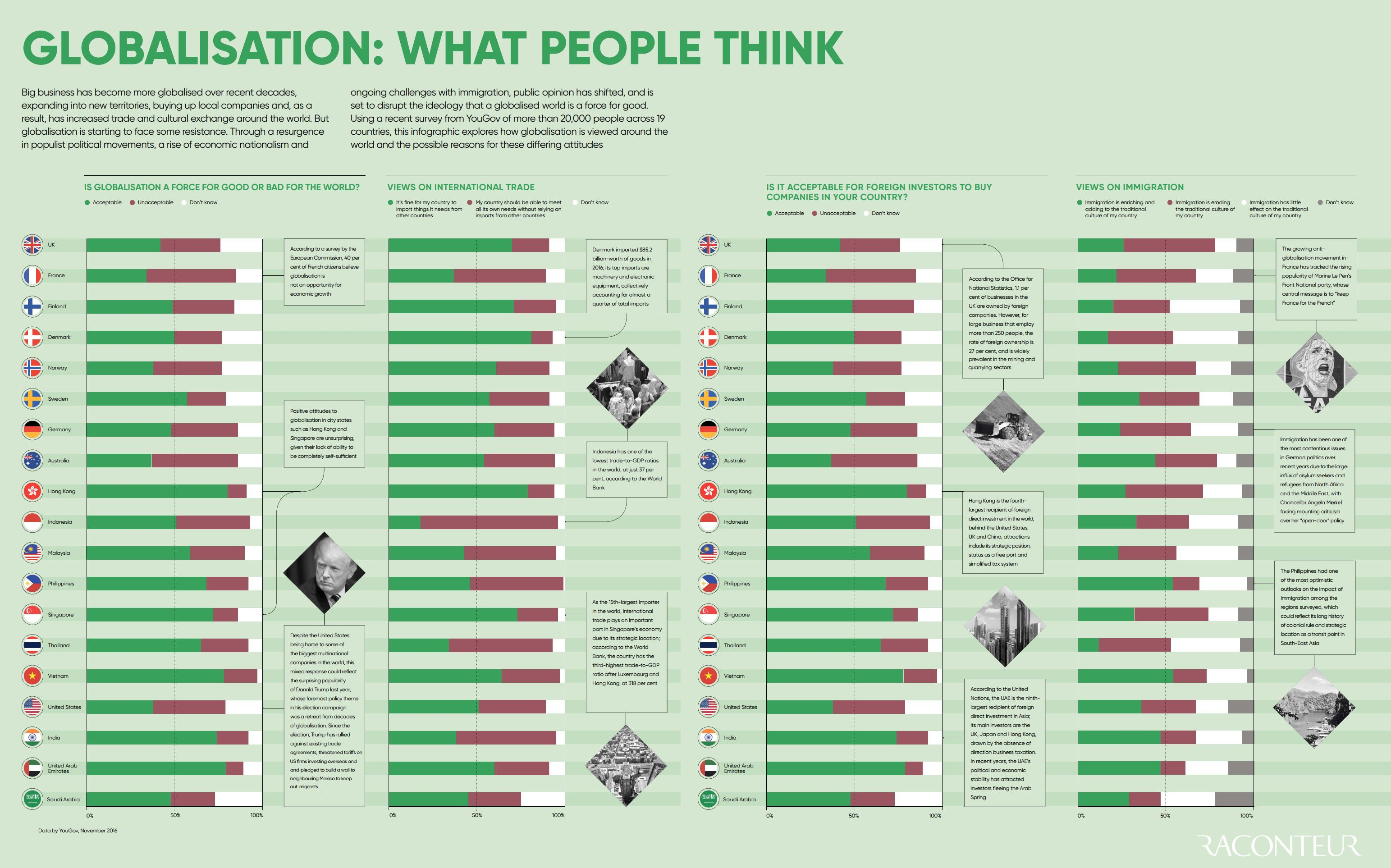 What People Think Of Globalization By Country Social Media Infographic Global Global Economy