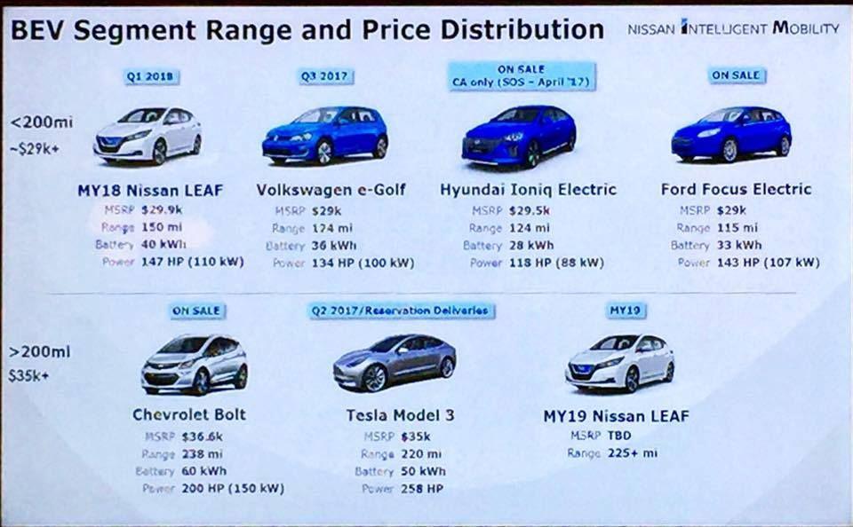 Nissan Leaf Range >> Confirmed 2019 Nissan Leaf To Have More Range More Power