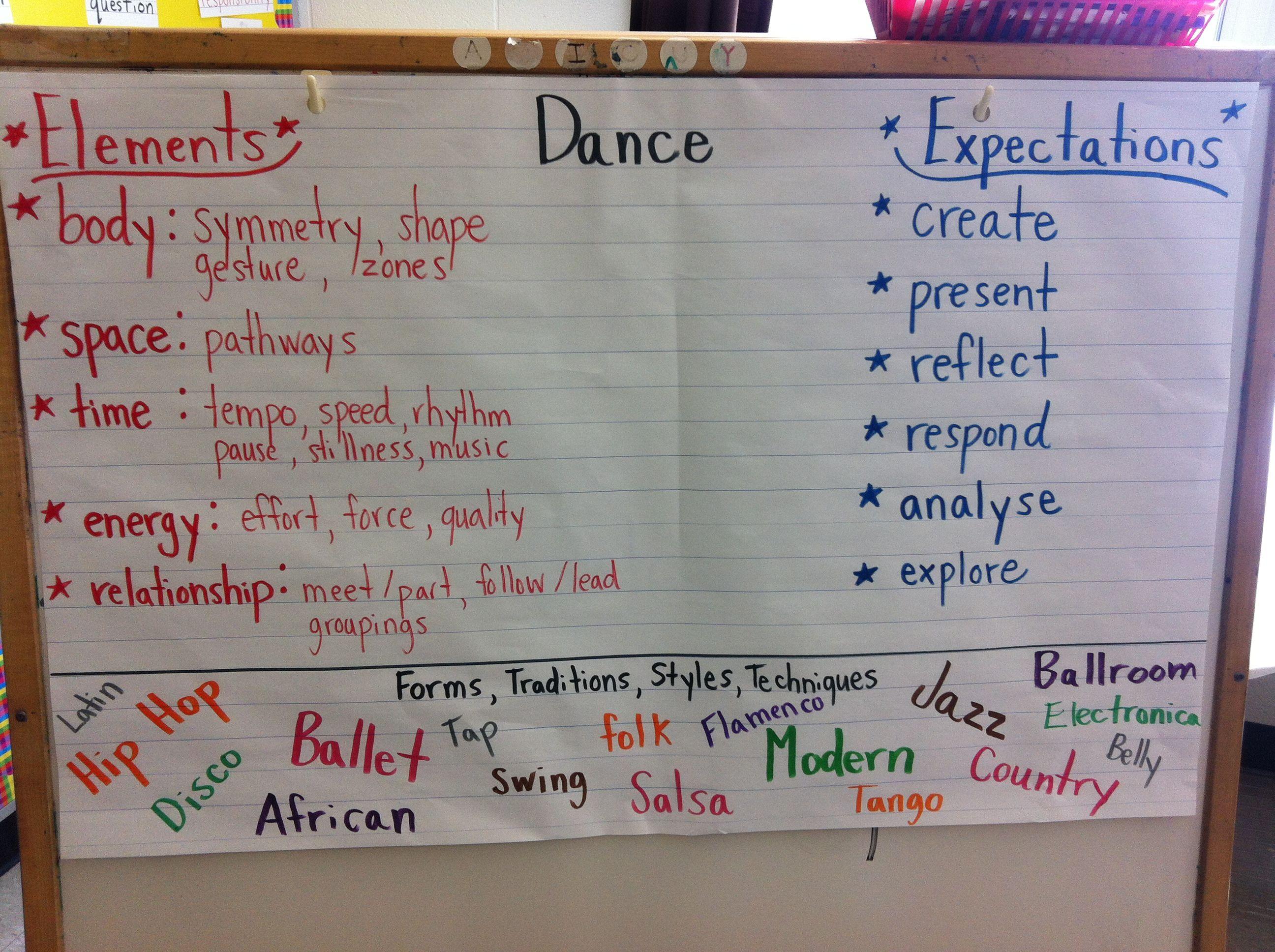 Dance Anchor Chart