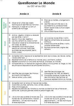 Programmation Questionner Le Monde Ce1 : programmation, questionner, monde, école,, Sommes, Train, D'envisager, Mettre, Place, Programmation, Spirala…, Questionner, Monde, Progression