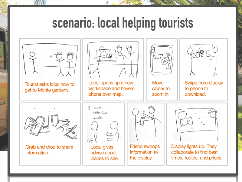 User Scenario Interactive Bus Stop  Mobile App Planning