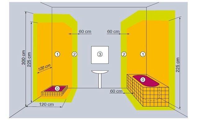 r gles d 39 installations lectriques pour la salle de bains lectricit les salles de bain et. Black Bedroom Furniture Sets. Home Design Ideas