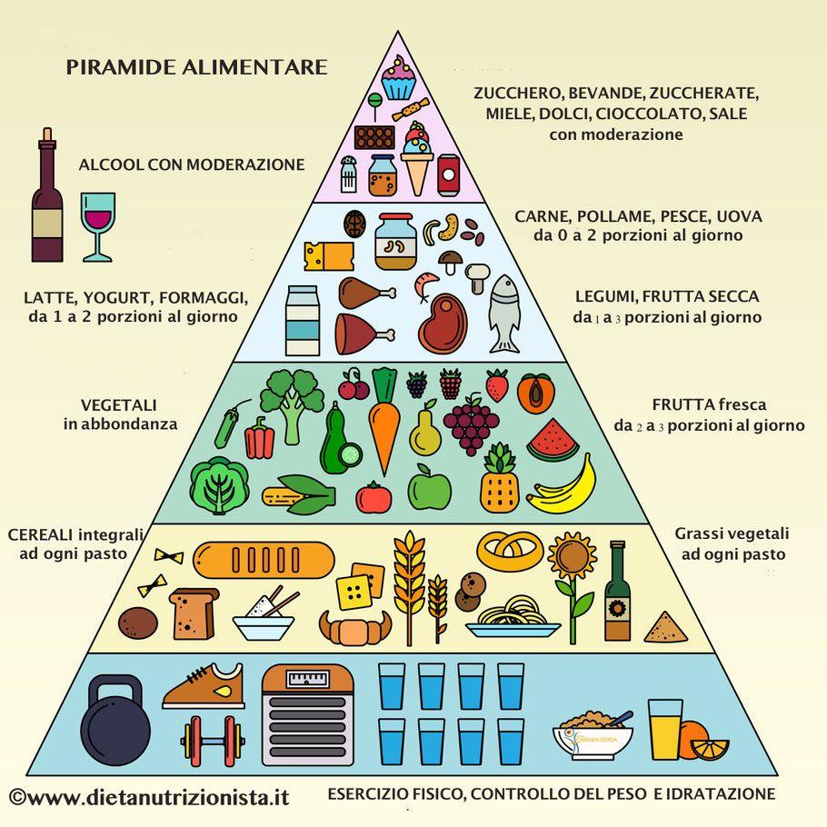 Come Organizzare I Pasti Settimanali dieci consigli per creare il menù settimanale. | piramide