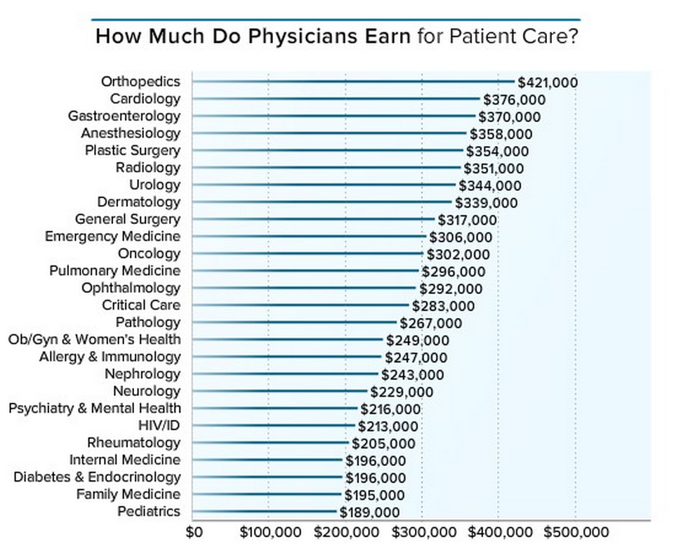 Here's how much money doctors actually make Emergency