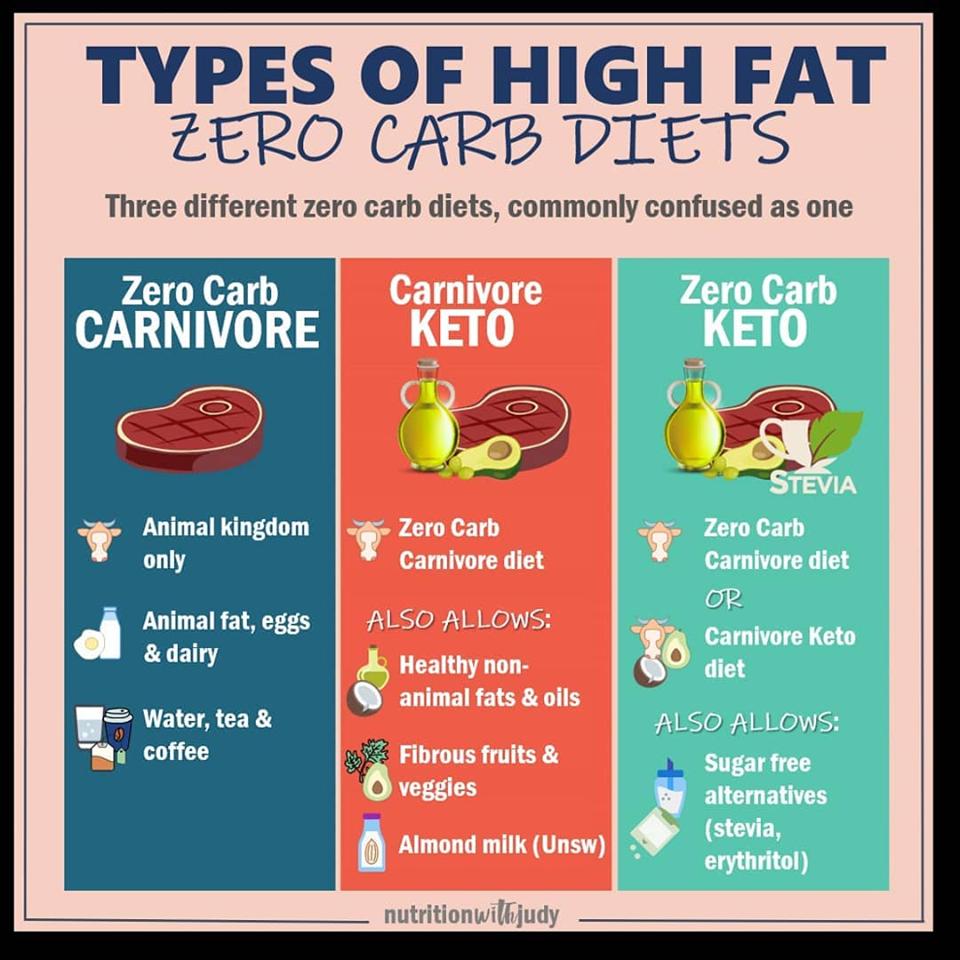 low carb carnivore diet
