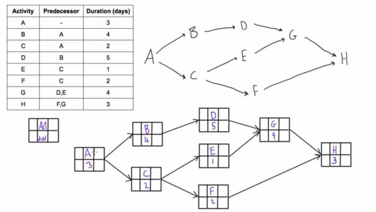 22 Good Sample Of Activity Network Diagram Template Ideas Bookingritzcarlton Info Diagram Design Activity Diagram Project Management