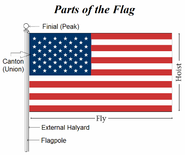 American Flag Dimensions American Flag Facts American Flag History American Flag