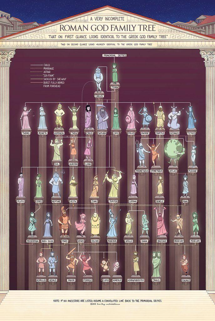 The Roman God Family Tree
