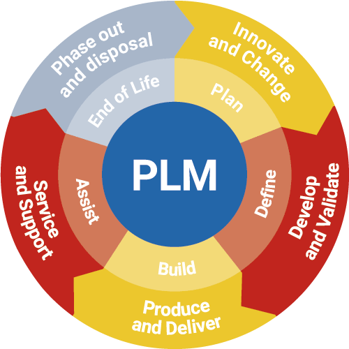 product lifecycle management (plm) software market is touching new levels –  a comprehensive study segmented by key players: siemens plm…