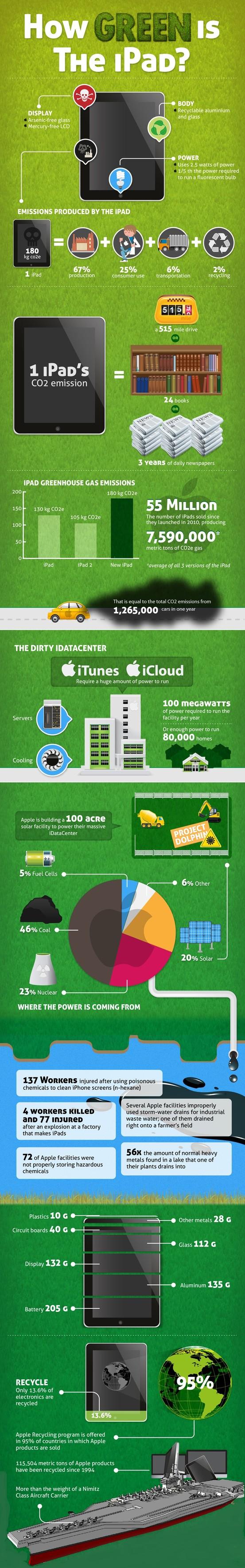 #Infographic #Infografia How green is your iPad?,¿Cómo de verde es tu iPad?...