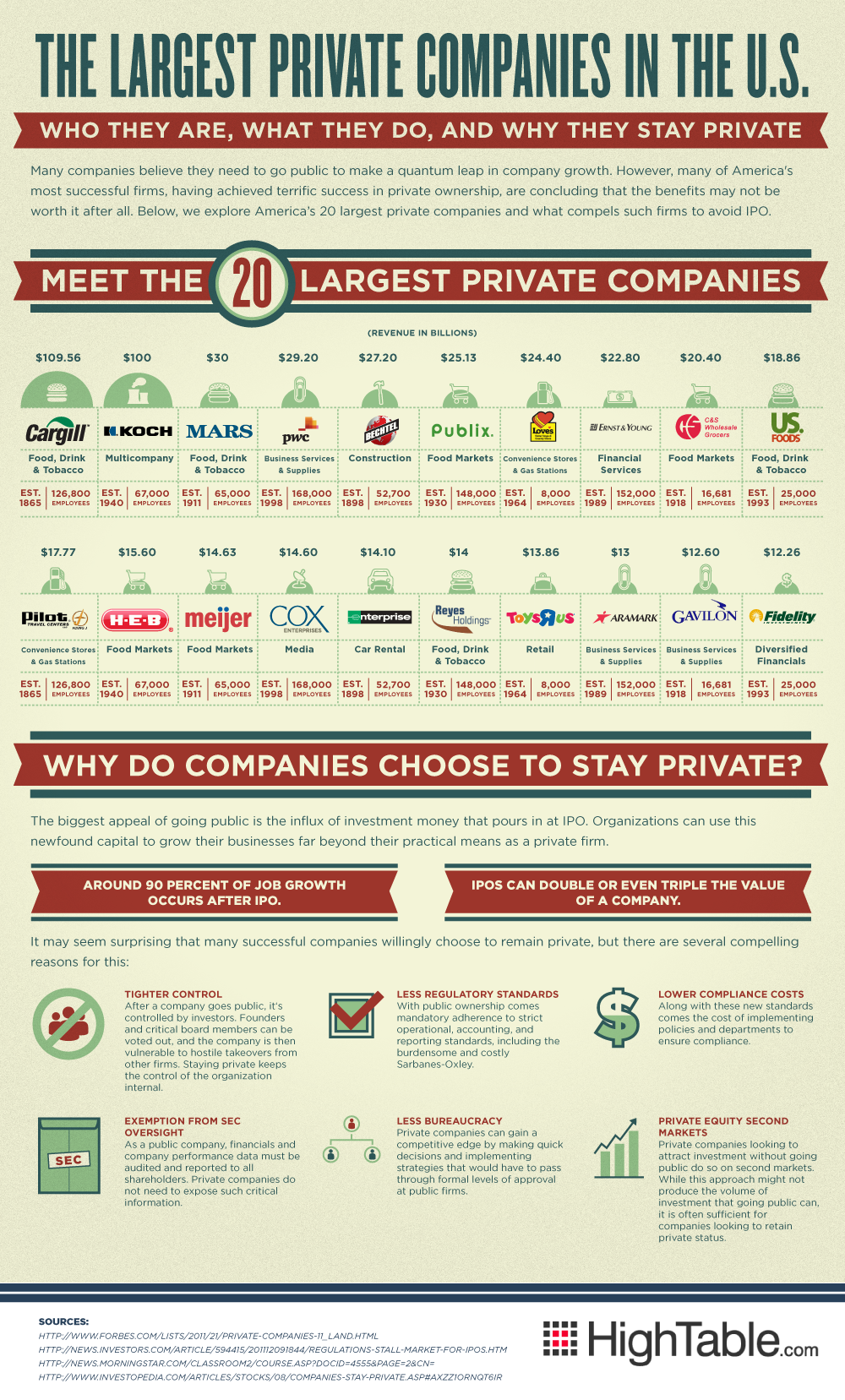 The twenty largest private companies in America Cargill